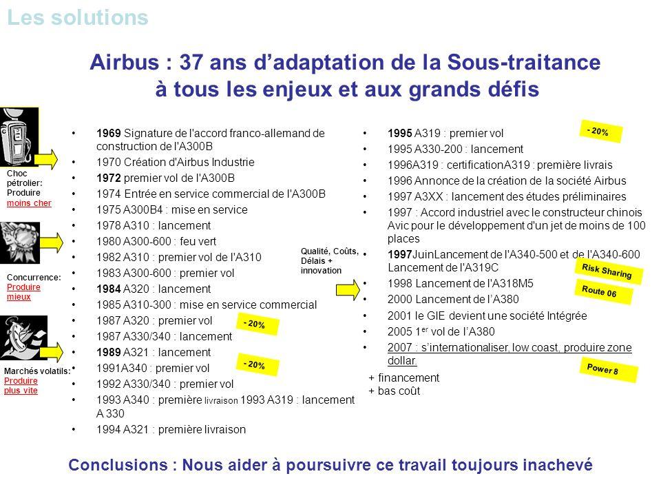 1995 A319 : premier vol 1995 A330-200 : lancement 1996A319 : certificationA319 : première livrais 1996 Annonce de la création de la société Airbus 199