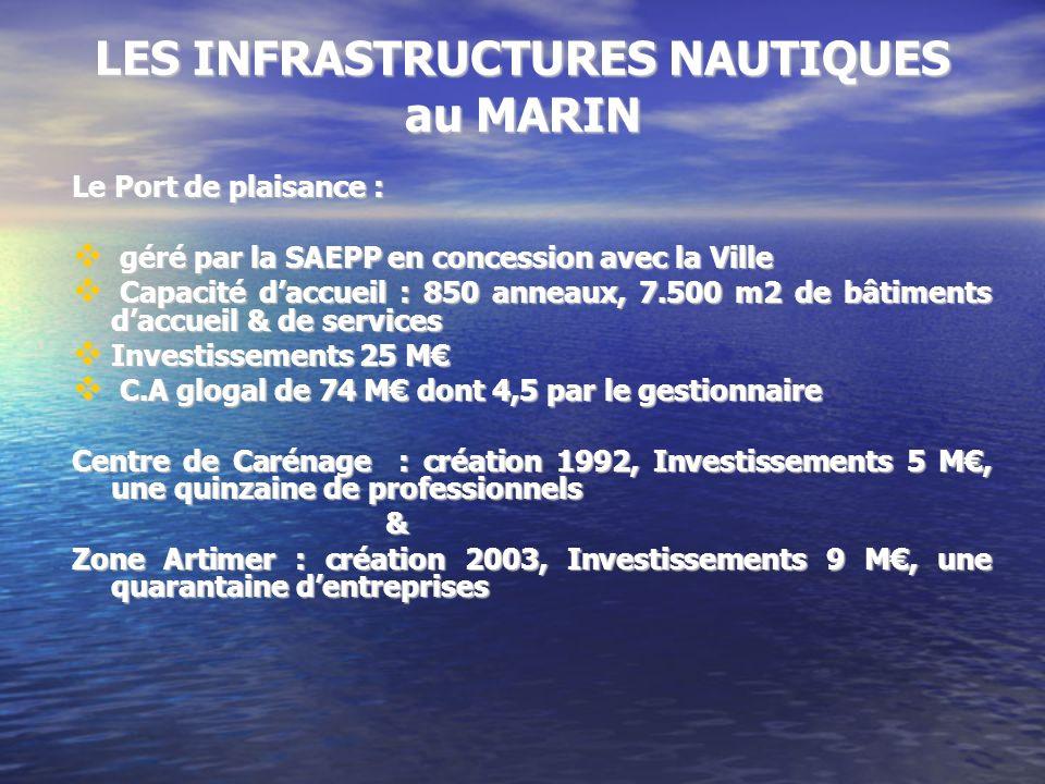 LES INFRASTRUCTURES NAUTIQUES au MARIN Le Port de plaisance : géré par la SAEPP en concession avec la Ville géré par la SAEPP en concession avec la Ville Capacité daccueil : 850 anneaux, 7.500 m2 de bâtiments daccueil & de services Capacité daccueil : 850 anneaux, 7.500 m2 de bâtiments daccueil & de services Investissements 25 M Investissements 25 M C.A glogal de 74 M dont 4,5 par le gestionnaire C.A glogal de 74 M dont 4,5 par le gestionnaire Centre de Carénage : création 1992, Investissements 5 M, une quinzaine de professionnels & Zone Artimer : création 2003, Investissements 9 M, une quarantaine dentreprises