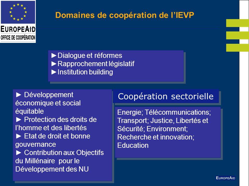 Domaines de coopération de lIEVP Dialogue et réformes Rapprochement législatif Institution building Dialogue et réformes Rapprochement législatif Inst