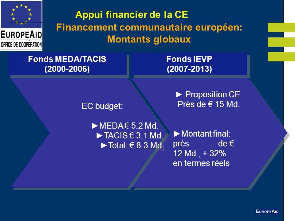 Appui financier de la CE Financement communautaire européen: Montants globaux Proposition CE: Près de 15 Md. Montant final: près de 12 Md., + 32% en t