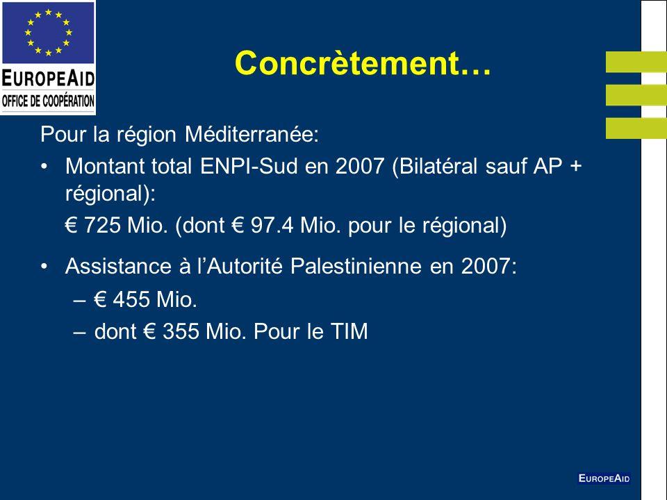 Concrètement… Pour la région Méditerranée: Montant total ENPI-Sud en 2007 (Bilatéral sauf AP + régional): 725 Mio. (dont 97.4 Mio. pour le régional) A