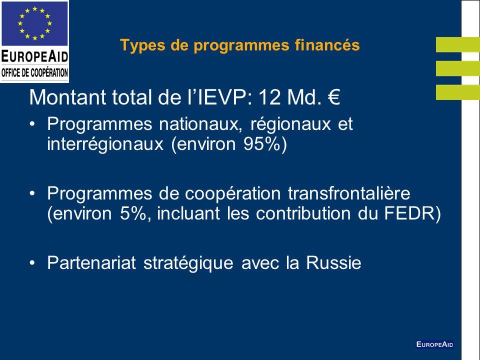 Types de programmes financés Montant total de lIEVP: 12 Md. Programmes nationaux, régionaux et interrégionaux (environ 95%) Programmes de coopération