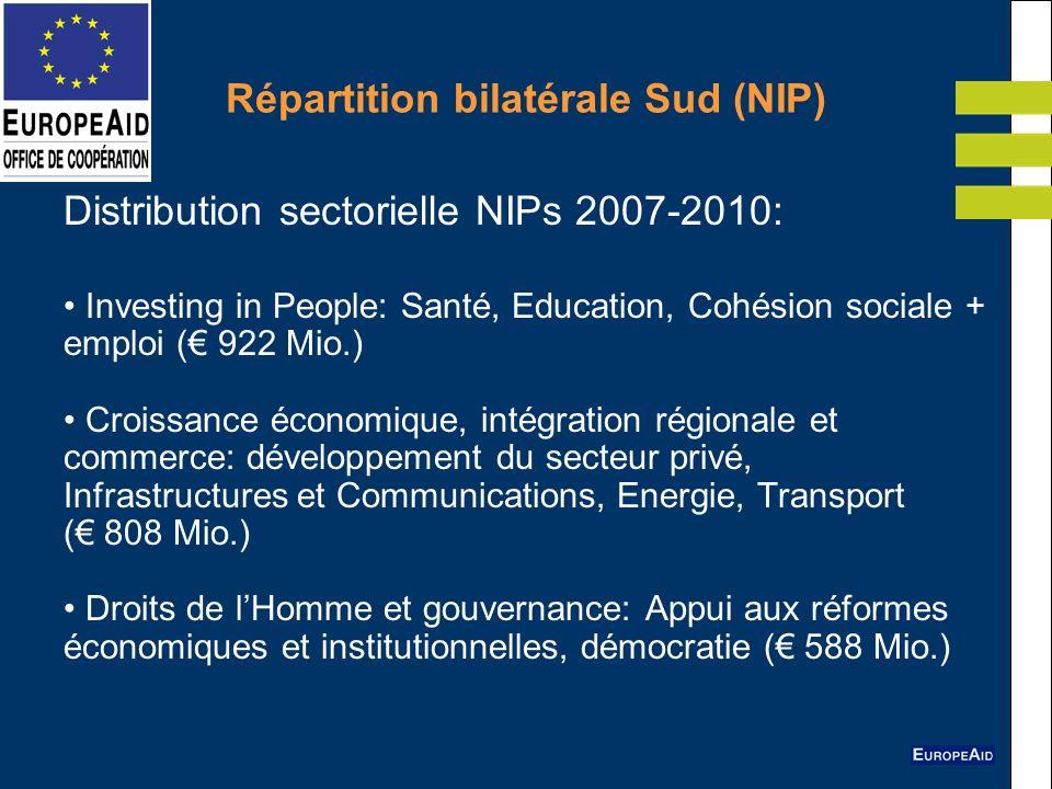 Répartition bilatérale Sud (NIP) Distribution sectorielle NIPs 2007-2010: Investing in People: Santé, Education, Cohésion sociale + emploi ( 922 Mio.)