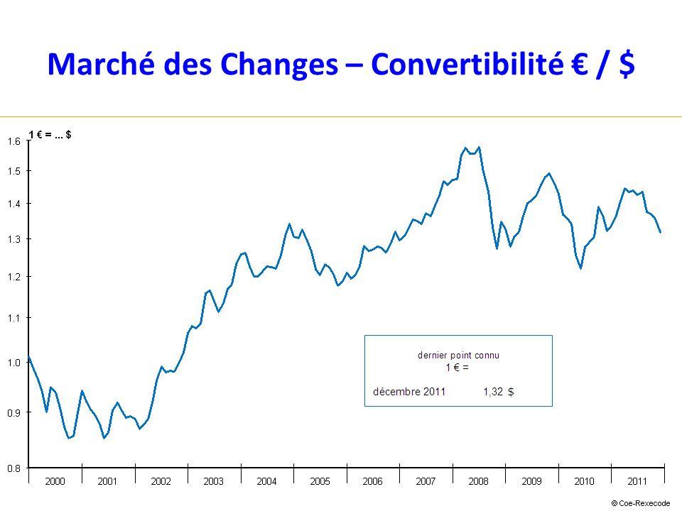 Marché des Changes – Convertibilité / $