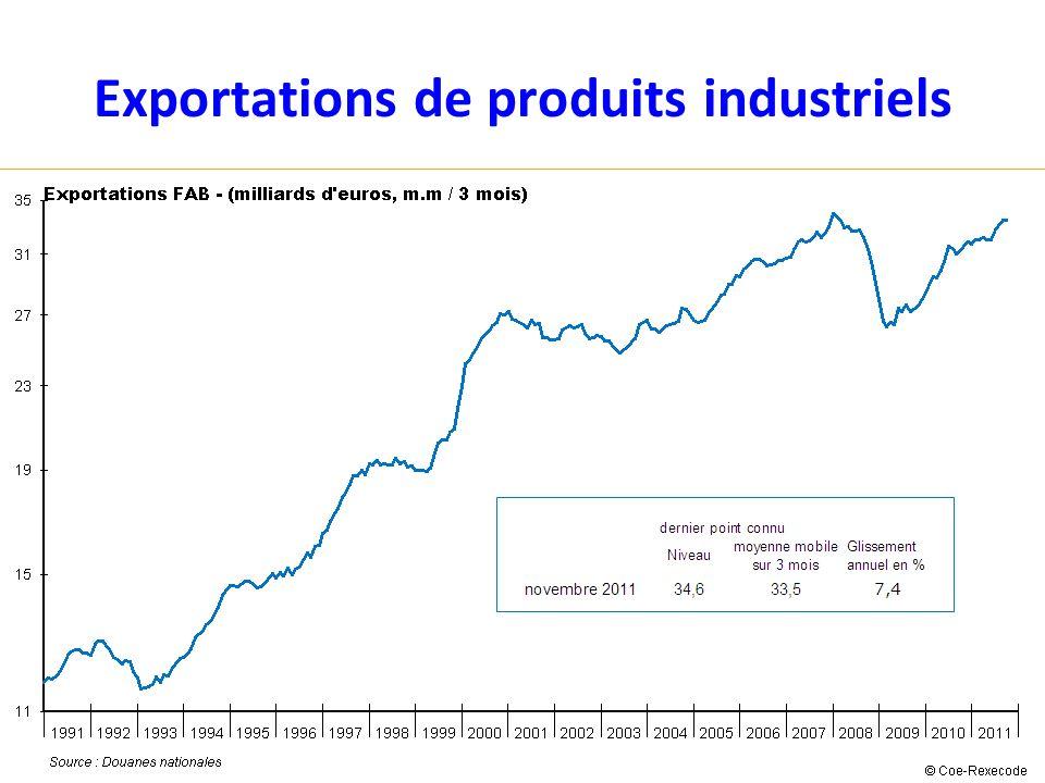 Exportations de produits industriels