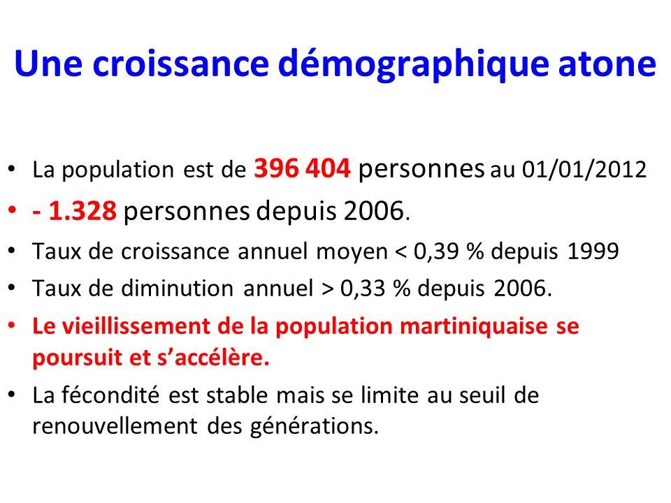 Une croissance démographique atone La population est de 396 404 personnes au 01/01/2012 - 1.328 personnes depuis 2006.