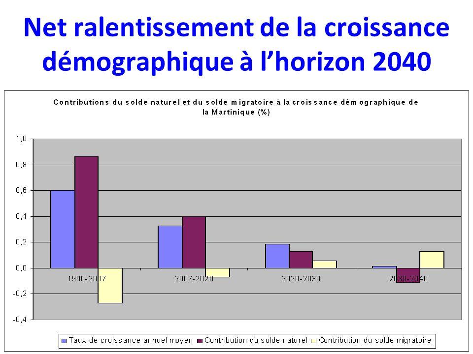 Net ralentissement de la croissance démographique à lhorizon 2040