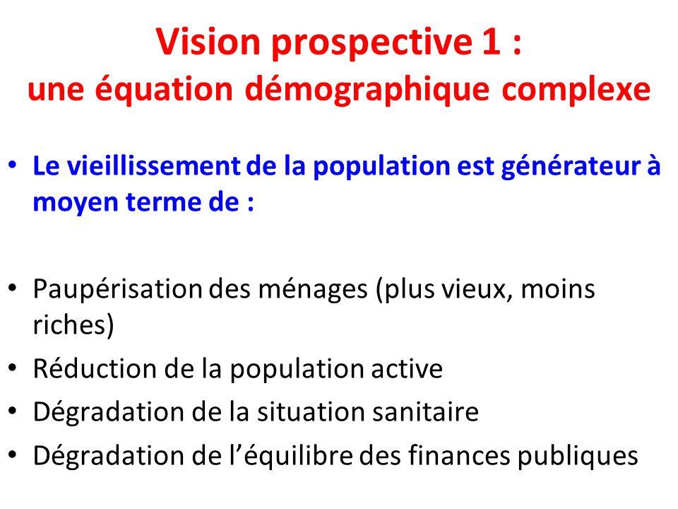 Vision prospective 1 : une équation démographique complexe Le vieillissement de la population est générateur à moyen terme de : Paupérisation des ménages (plus vieux, moins riches) Réduction de la population active Dégradation de la situation sanitaire Dégradation de léquilibre des finances publiques