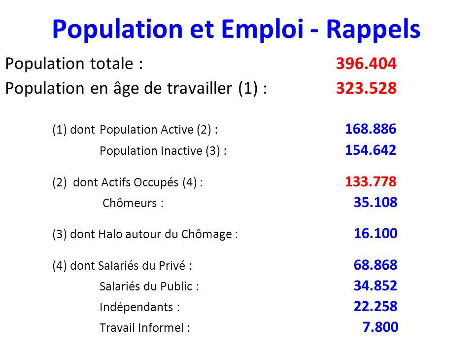 Population et Emploi - Rappels Population totale :396.404 Population en âge de travailler (1) :323.528 (1) dontPopulation Active (2) : 168.886 Population Inactive (3) : 154.642 (2) dont Actifs Occupés (4) : 133.778 Chômeurs : 35.108 (3) dont Halo autour du Chômage : 16.100 (4) dont Salariés du Privé : 68.868 Salariés du Public : 34.852 Indépendants : 22.258 Travail Informel : 7.800