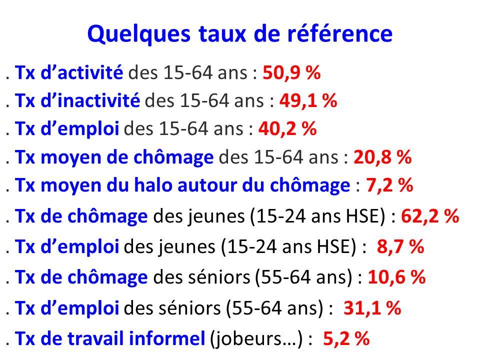 Quelques taux de référence. Tx dactivité des 15-64 ans : 50,9 %.