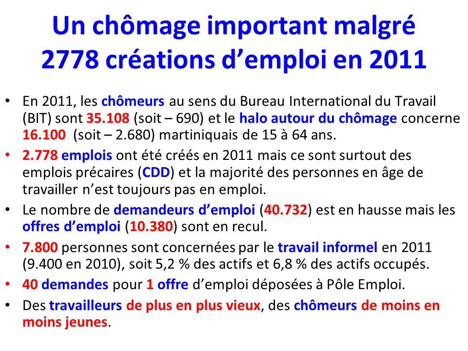 Un chômage important malgré 2778 créations demploi en 2011 En 2011, les chômeurs au sens du Bureau International du Travail (BIT) sont 35.108 (soit – 690) et le halo autour du chômage concerne 16.100 (soit – 2.680) martiniquais de 15 à 64 ans.