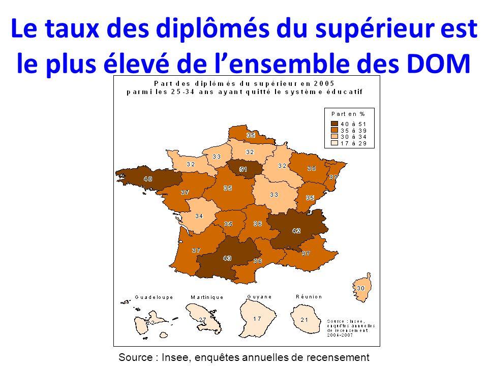 Le taux des diplômés du supérieur est le plus élevé de lensemble des DOM Source : Insee, enquêtes annuelles de recensement
