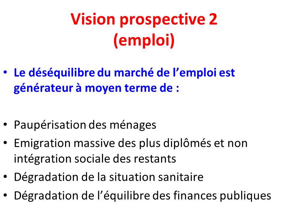 Vision prospective 2 (emploi) Le déséquilibre du marché de lemploi est générateur à moyen terme de : Paupérisation des ménages Emigration massive des plus diplômés et non intégration sociale des restants Dégradation de la situation sanitaire Dégradation de léquilibre des finances publiques