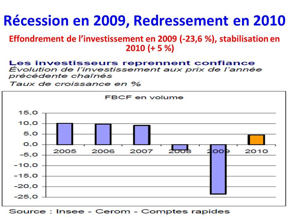 Récession en 2009, Redressement en 2010 Effondrement de linvestissement en 2009 (-23,6 %), stabilisation en 2010 (+ 5 %)