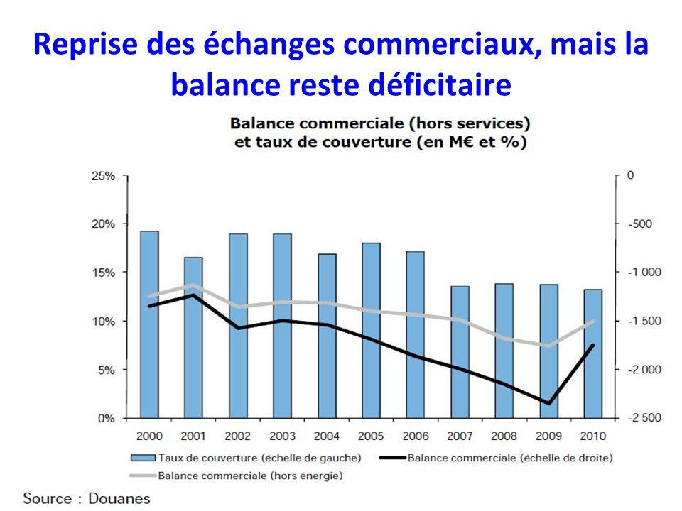 Reprise des échanges commerciaux, mais la balance reste déficitaire