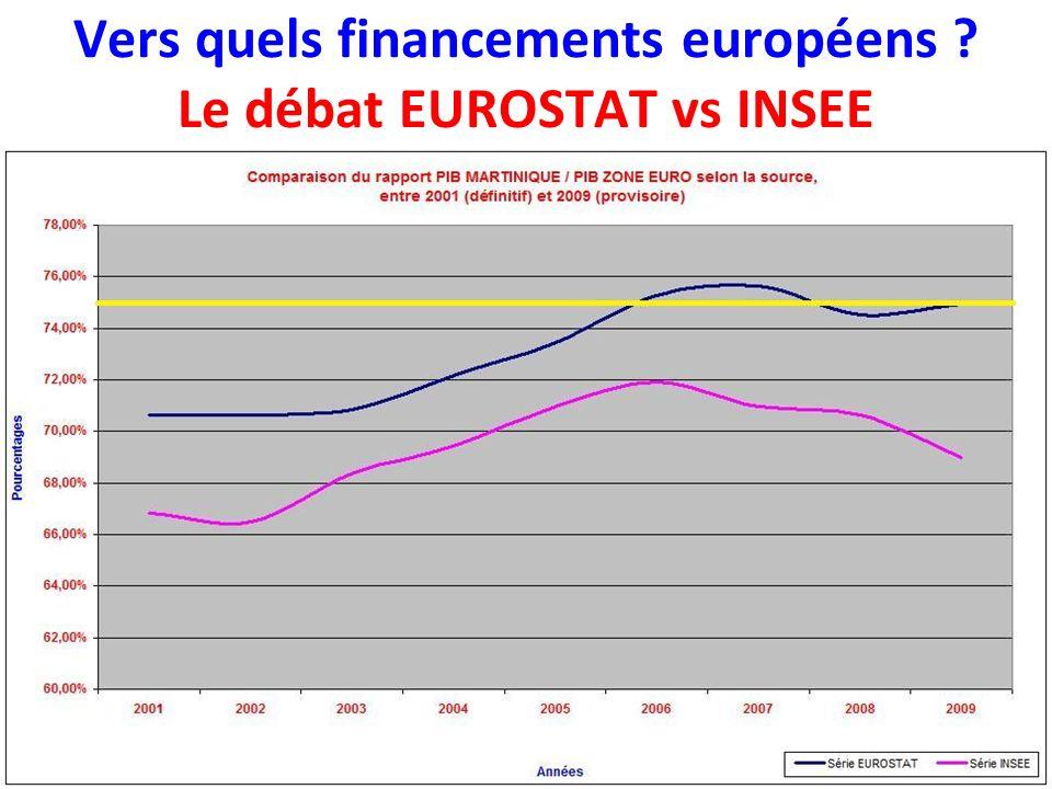 Vers quels financements européens Le débat EUROSTAT vs INSEE