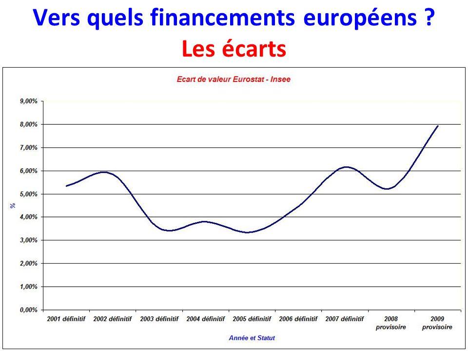 Vers quels financements européens Les écarts