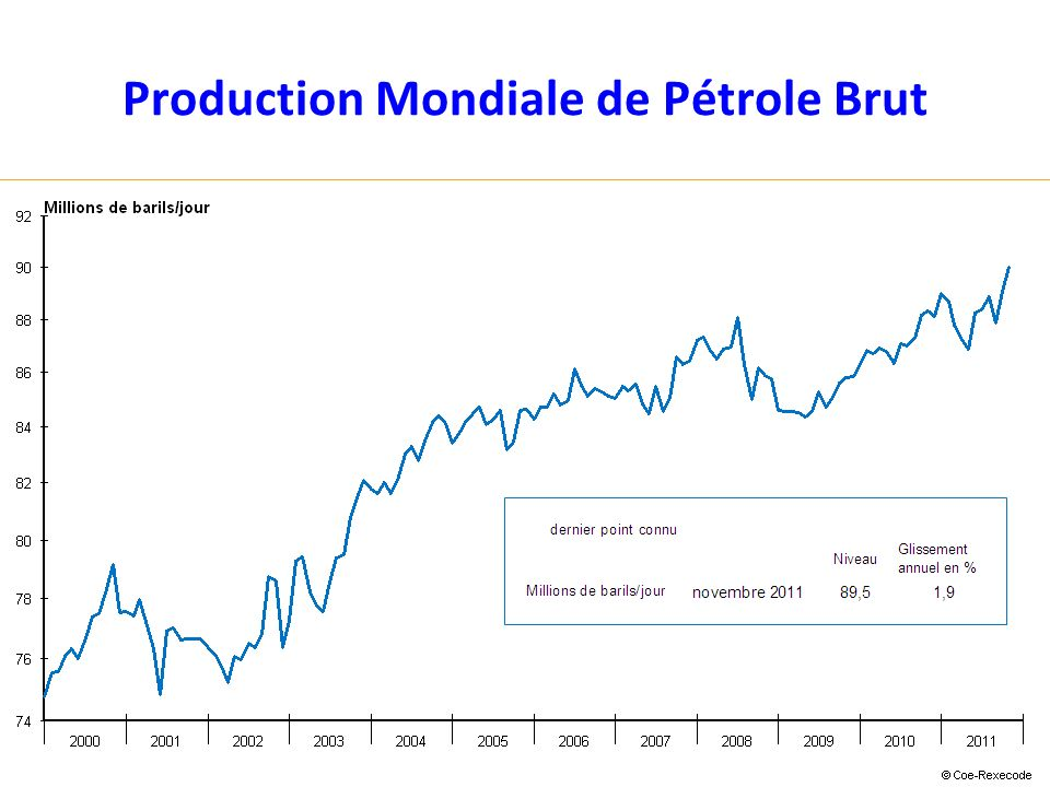 Production Mondiale de Pétrole Brut