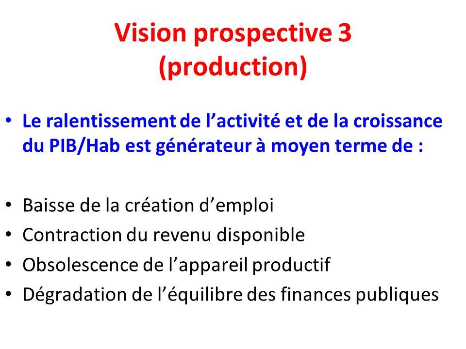 Vision prospective 3 (production) Le ralentissement de lactivité et de la croissance du PIB/Hab est générateur à moyen terme de : Baisse de la création demploi Contraction du revenu disponible Obsolescence de lappareil productif Dégradation de léquilibre des finances publiques