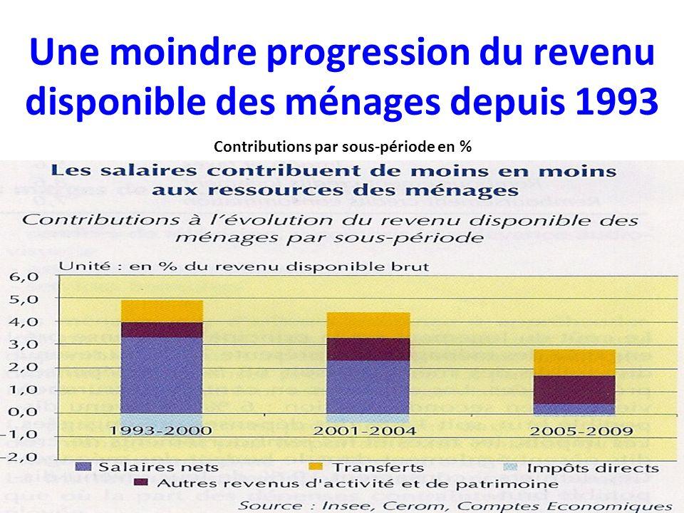 Une moindre progression du revenu disponible des ménages depuis 1993 Contributions par sous-période en %