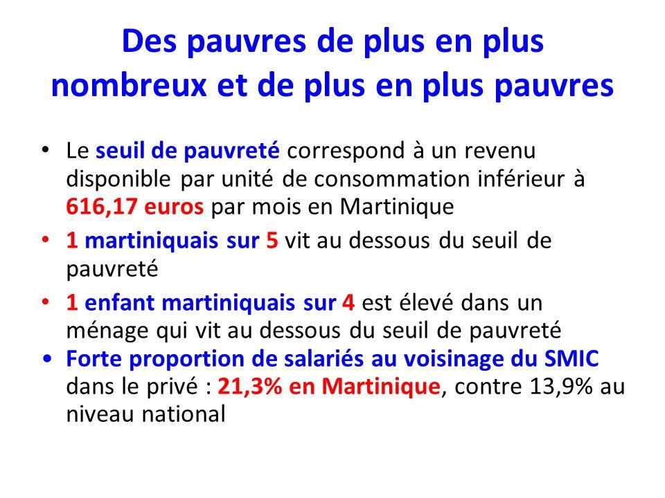 Des pauvres de plus en plus nombreux et de plus en plus pauvres Le seuil de pauvreté correspond à un revenu disponible par unité de consommation inférieur à 616,17 euros par mois en Martinique 1 martiniquais sur 5 vit au dessous du seuil de pauvreté 1 enfant martiniquais sur 4 est élevé dans un ménage qui vit au dessous du seuil de pauvreté Forte proportion de salariés au voisinage du SMIC dans le privé : 21,3% en Martinique, contre 13,9% au niveau national