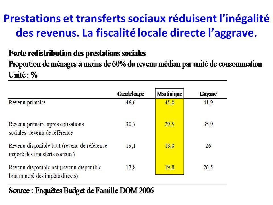 Prestations et transferts sociaux réduisent linégalité des revenus.