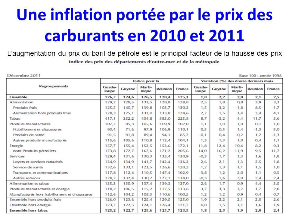 Une inflation portée par le prix des carburants en 2010 et 2011 Laugmentation du prix du baril de pétrole est le principal facteur de la hausse des prix