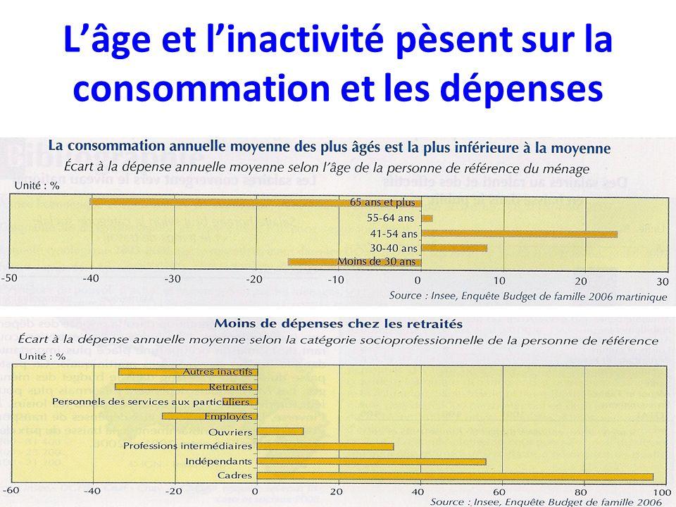 Lâge et linactivité pèsent sur la consommation et les dépenses