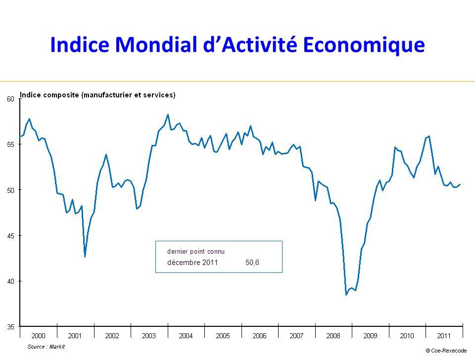 Indice Mondial dActivité Economique