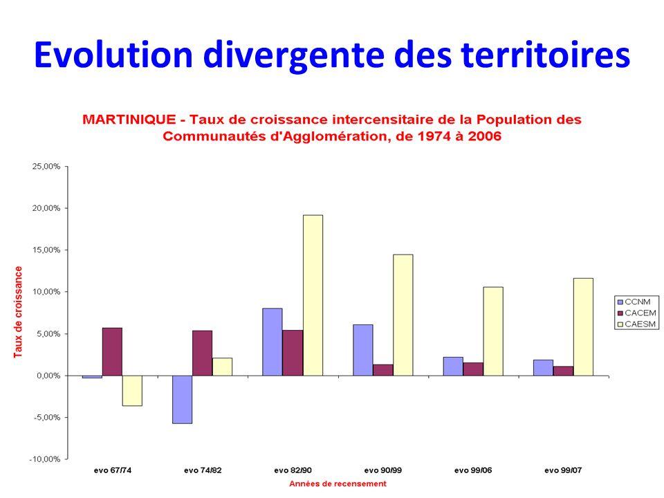 Evolution divergente des territoires