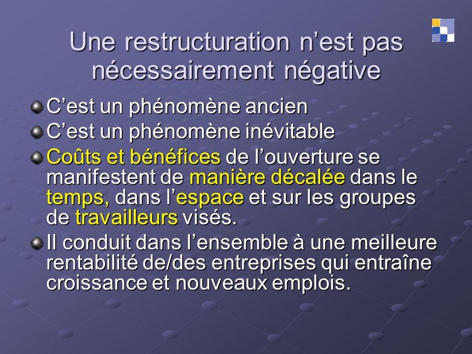 Une restructuration nest pas nécessairement négative Cest un phénomène ancien Cest un phénomène inévitable Coûts et bénéfices de louverture se manifes