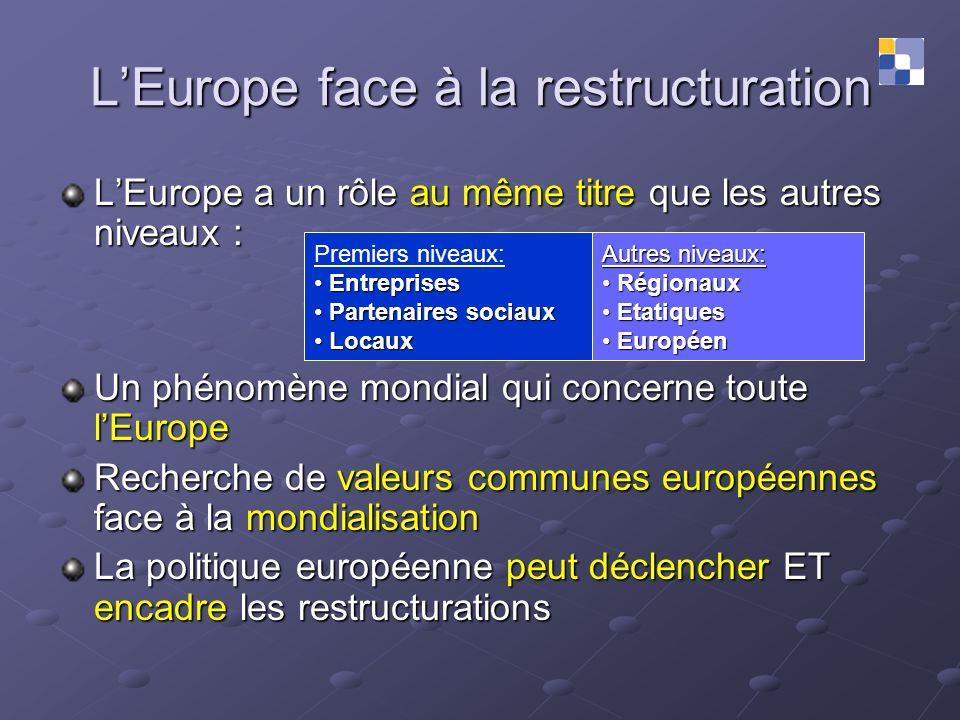 LEurope face à la restructuration LEurope a un rôle au même titre que les autres niveaux : Un phénomène mondial qui concerne toute lEurope Recherche d