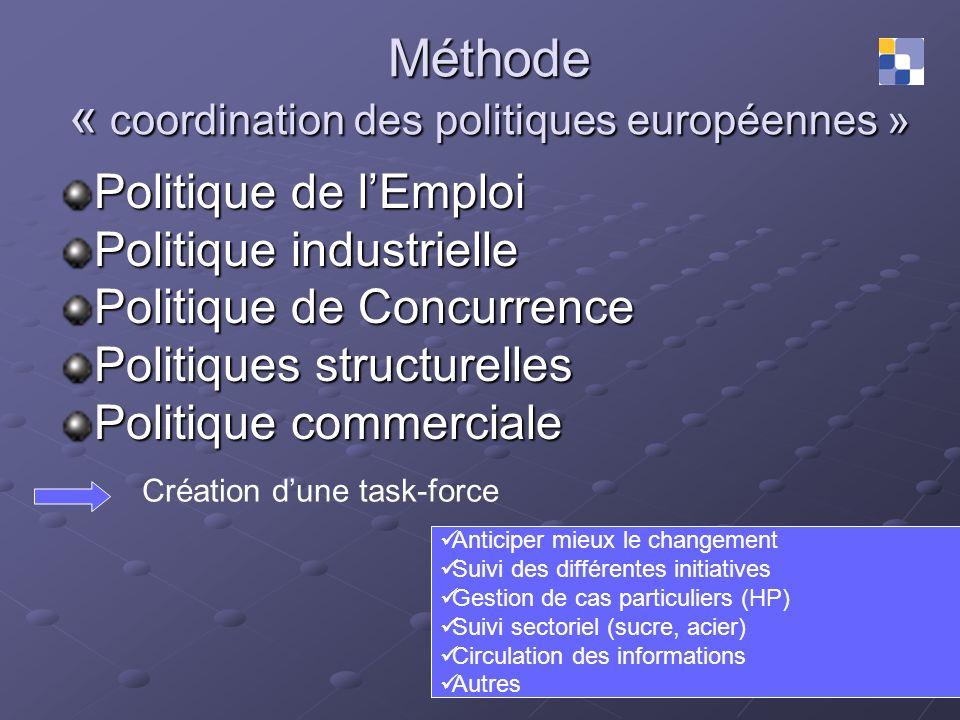 Méthode « coordination des politiques européennes » Politique de lEmploi Politique industrielle Politique de Concurrence Politiques structurelles Poli
