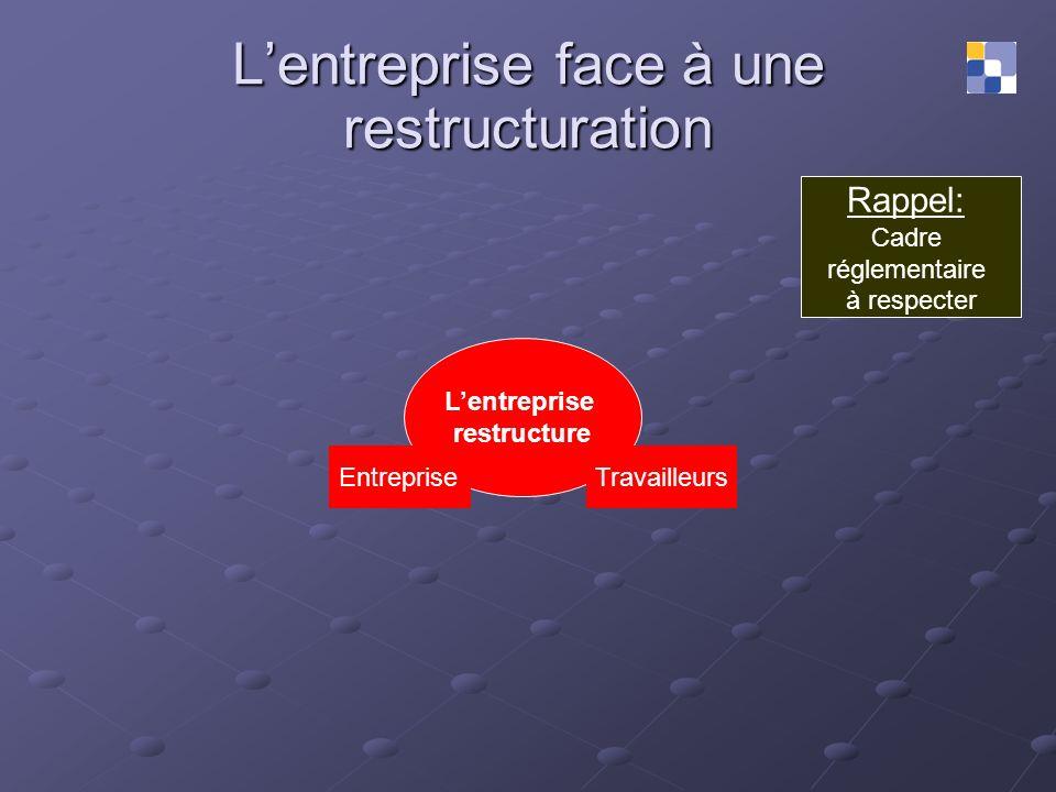 Lentreprise face à une restructuration Rappel: Cadre réglementaire à respecter Lentreprise restructure EntrepriseTravailleurs