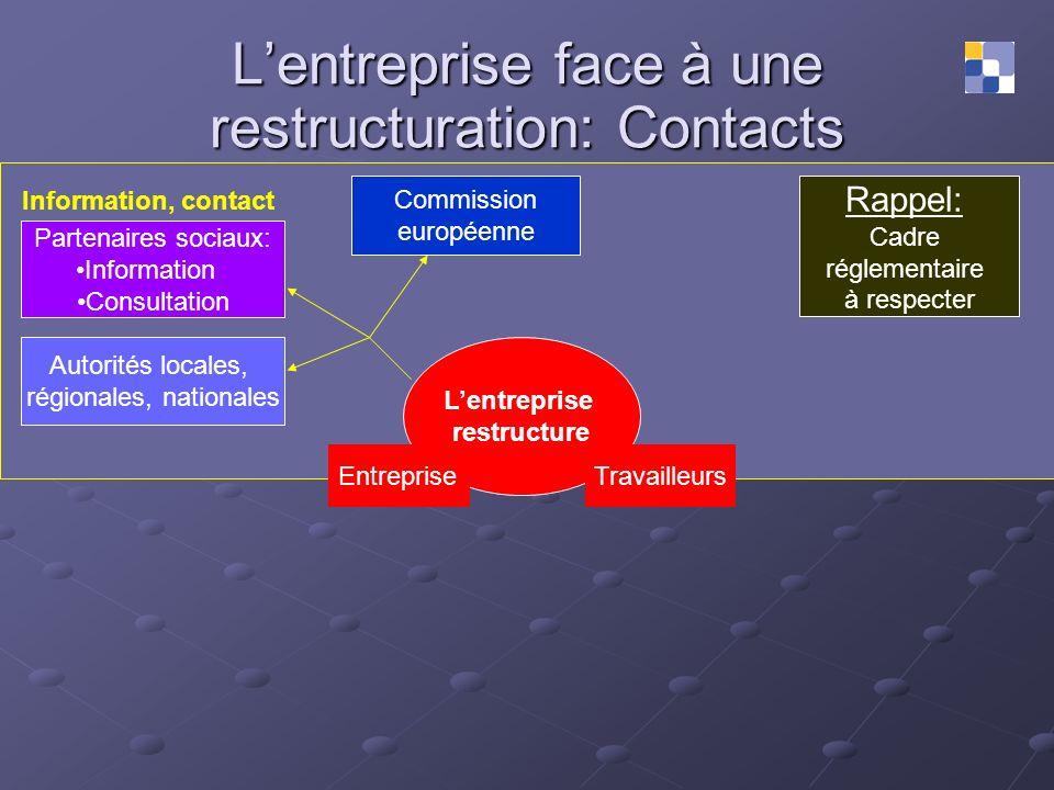 Lentreprise face à une restructuration: Contacts Information, contact Rappel: Cadre réglementaire à respecter Lentreprise restructure Partenaires soci