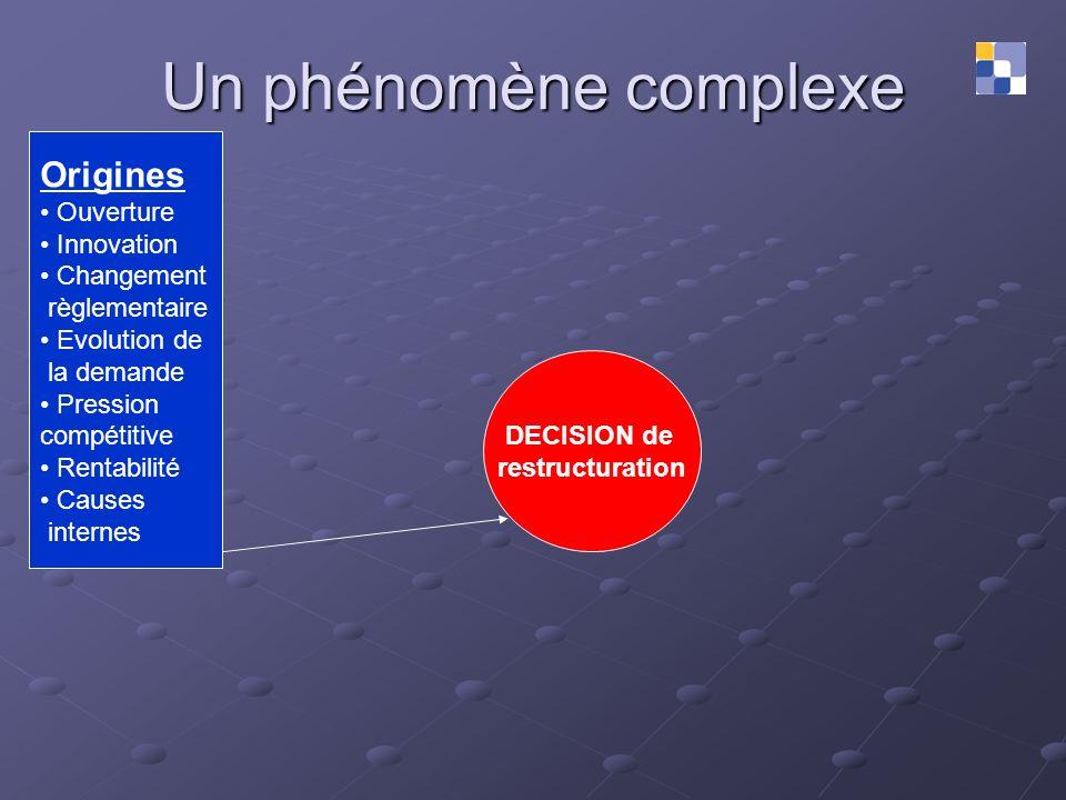 Un phénomène complexe DECISION de restructuration Origines Ouverture Innovation Changement règlementaire Evolution de la demande Pression compétitive