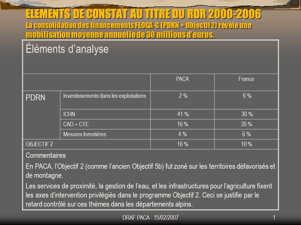 DRAF PACA - 15/02/20072 PROGRAMME DE DEVELOPPEMENT RURAL 2007-2013 1.