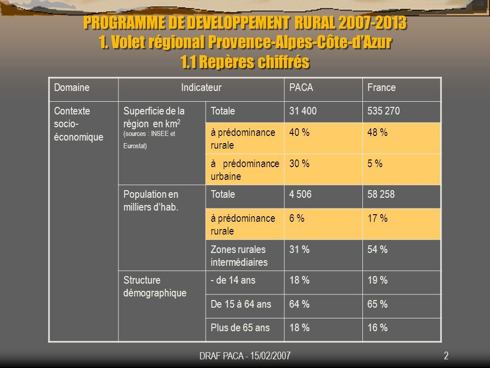 DRAF PACA - 15/02/20073 DomaineIndicateurPACAFrance Contexte socio- économique Développe ment économique PIB/hab.