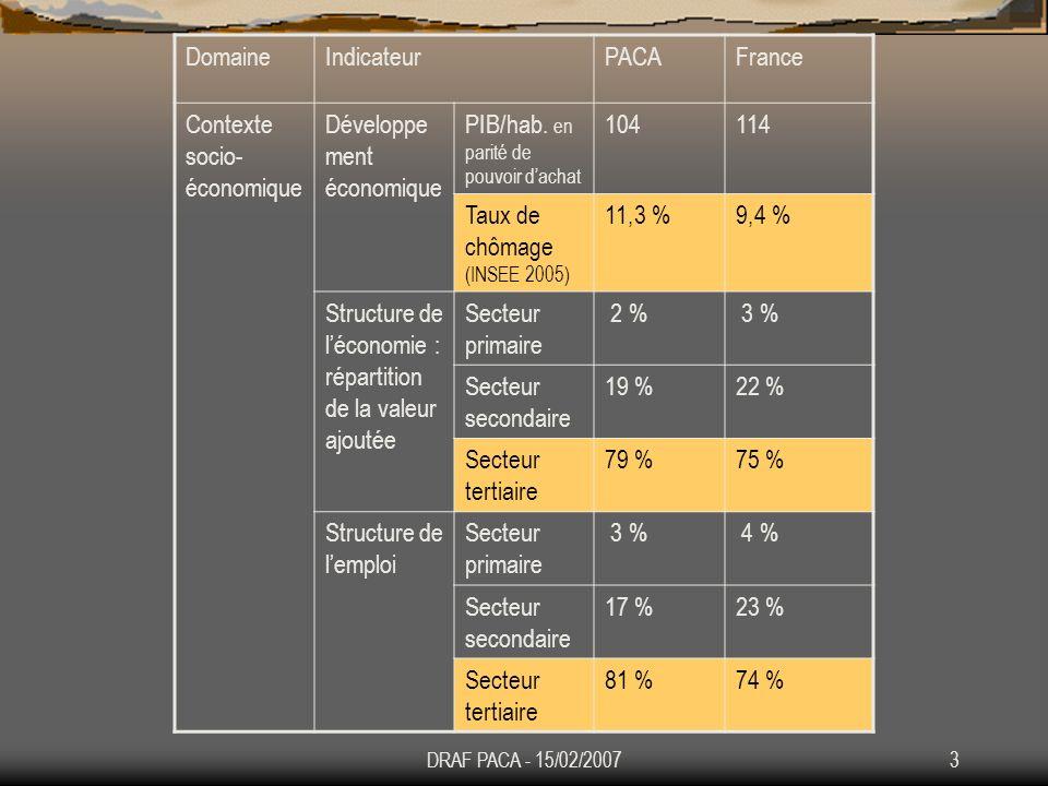 4 DomaineIndicateurPACAFrance AgricultureNombre dexploitations Total 23 624542 698 En % par rapport à lhexagone 4,4 %100 % SAU en hectares670 82427 312 013 Taille moyenne des exploitations (en hectares) 26,745,3 Principales productions Part du cheptel régional dans le cheptel national 1,2 %100 % Part des terres arables dans la SAU régionale 19 %57,2 % Part des cultures permanentes dans la SAU 14.8 % 3,8 % Part des IAA dans la valeur ajoutée régionale 1,4 %1,9 %