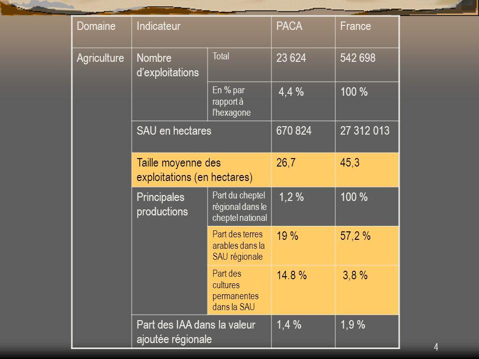 5 DomaineIndicateurPACAFrance Environnem ent et occupation de lespace Part de la SAU dans le territoire régional 31,9 %54,1 % Part des forêts36 %26 % Part des zones défavorisées56 %44 % Part des zones Natura 200030,1 %11,8 % Part de la SAU en zones Natura 2000 38,6 % 8,4 % Part de la SAU en zone vulnérable 2,5 %49,2 % Diversification de léconomie et qualité de vie en milieu rural Part des exploitants agricoles ayant dautres revenus que ceux de lexploitation 19 %24 % Part des services dans la valeur ajoutée régionale 79 %73 %