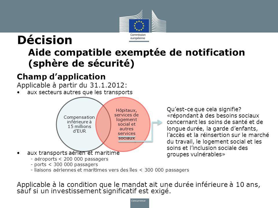 Décision Aide compatible exemptée de notification (sphère de sécurité) Champ dapplication Applicable à partir du 31.1.2012: aux secteurs autres que le