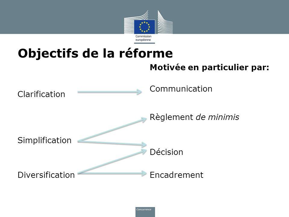 Communication Règlement de minimis Décision Encadrement Motivée en particulier par: Clarification Simplification Diversification Objectifs de la réfor
