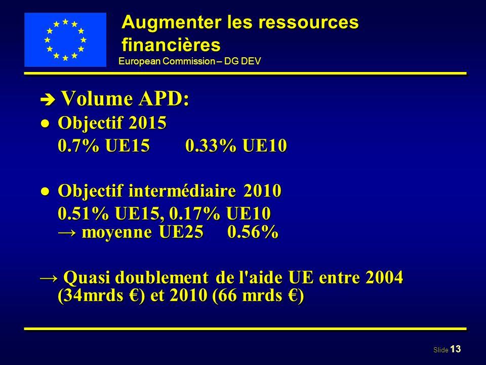 Slide 13 European Commission – DG DEV Augmenter les ressources financières Volume APD: Volume APD: Objectif 2015Objectif 2015 0.7% UE150.33% UE10 Obje