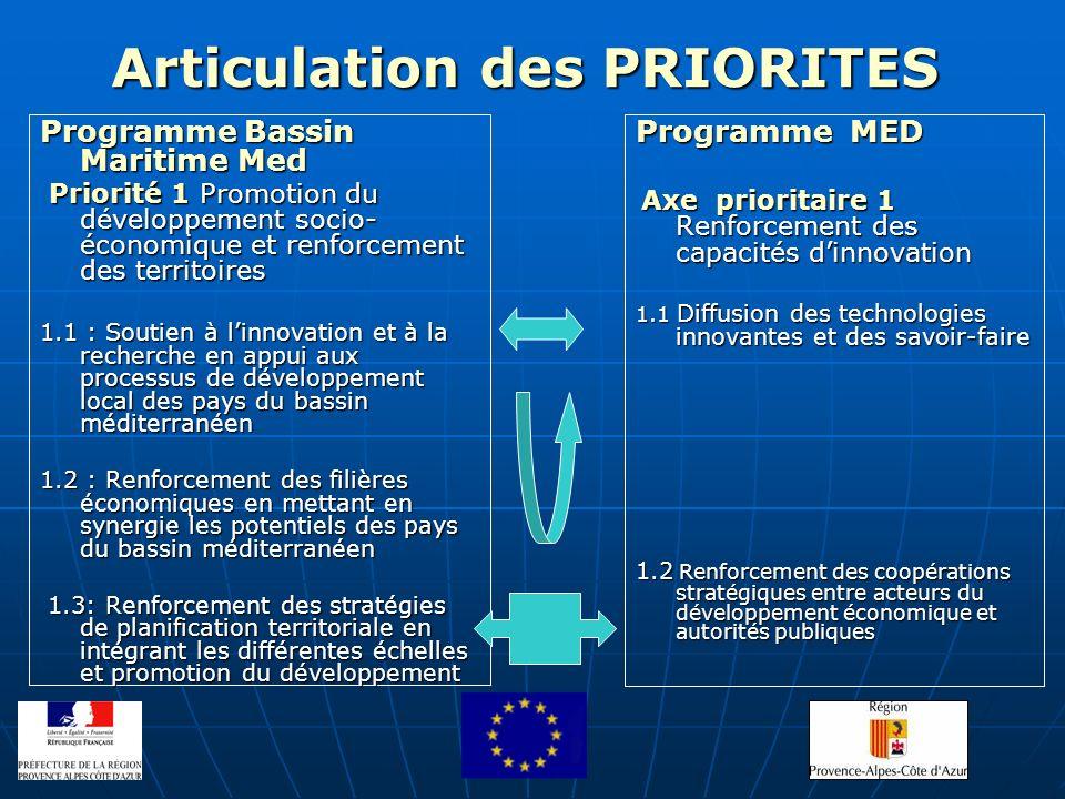 Articulation des PRIORITES Programme Bassin Maritime Med Priorité 1 Promotion du développement socio- économique et renforcement des territoires Prior