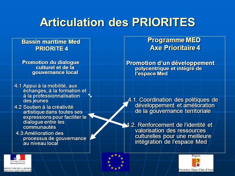Articulation des PRIORITES Bassin maritime Med PRIORITE 4 PRIORITE 4 Promotion du dialogue culturel et de la gouvernance local 4.1 Appui à la mobilité