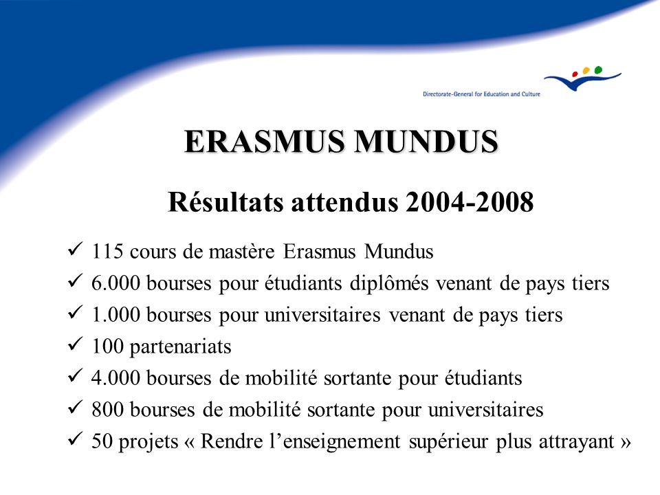 ERASMUS MUNDUS Résultats attendus 2004-2008 115 cours de mastère Erasmus Mundus 6.000 bourses pour étudiants diplômés venant de pays tiers 1.000 bourses pour universitaires venant de pays tiers 100 partenariats 4.000 bourses de mobilité sortante pour étudiants 800 bourses de mobilité sortante pour universitaires 50 projets « Rendre lenseignement supérieur plus attrayant »