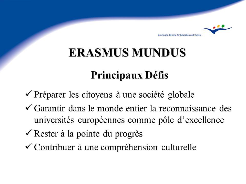 ERASMUS MUNDUS Principaux Défis Préparer les citoyens à une société globale Garantir dans le monde entier la reconnaissance des universités européennes comme pôle dexcellence Rester à la pointe du progrès Contribuer à une compréhension culturelle