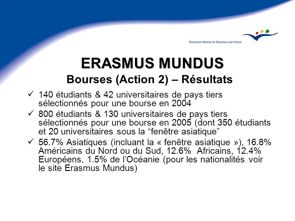 ERASMUS MUNDUS Bourses (Action 2) – Résultats 140 étudiants & 42 universitaires de pays tiers sélectionnés pour une bourse en 2004 800 étudiants & 130 universitaires de pays tiers sélectionnés pour une bourse en 2005 (dont 350 étudiants et 20 universitaires sous la fenêtre asiatique 56.7% Asiatiques (incluant la « fenêtre asiatique »), 16.8% Américains du Nord ou du Sud, 12.6% Africains, 12.4% Européens, 1.5% de lOcéanie (pour les nationalités voir le site Erasmus Mundus)