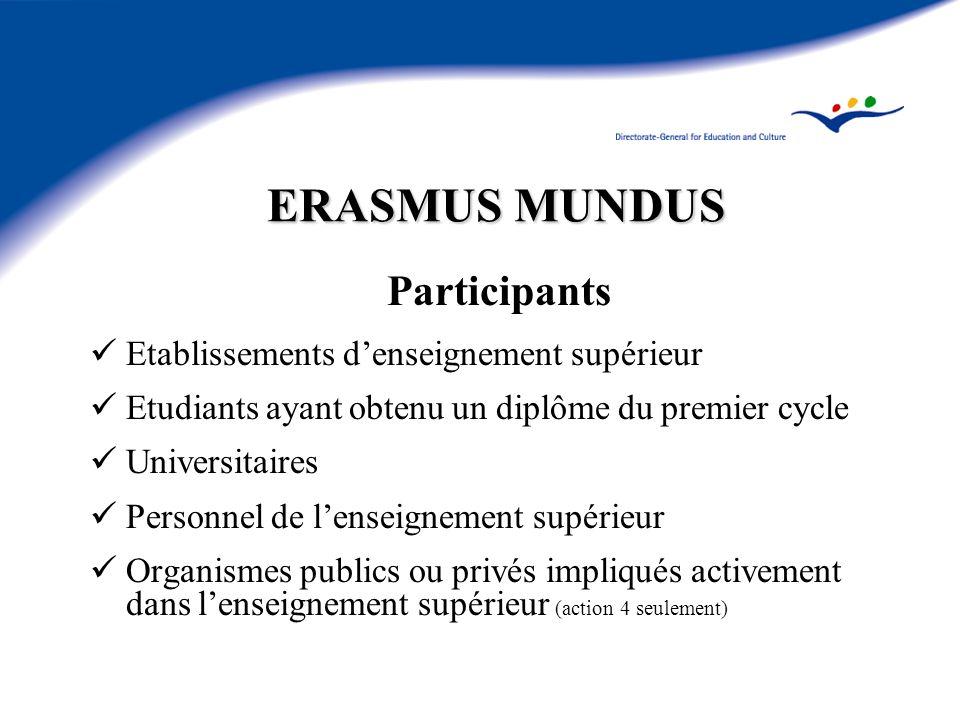 ERASMUS MUNDUS Participants Etablissements denseignement supérieur Etudiants ayant obtenu un diplôme du premier cycle Universitaires Personnel de lenseignement supérieur Organismes publics ou privés impliqués activement dans lenseignement supérieur (action 4 seulement)