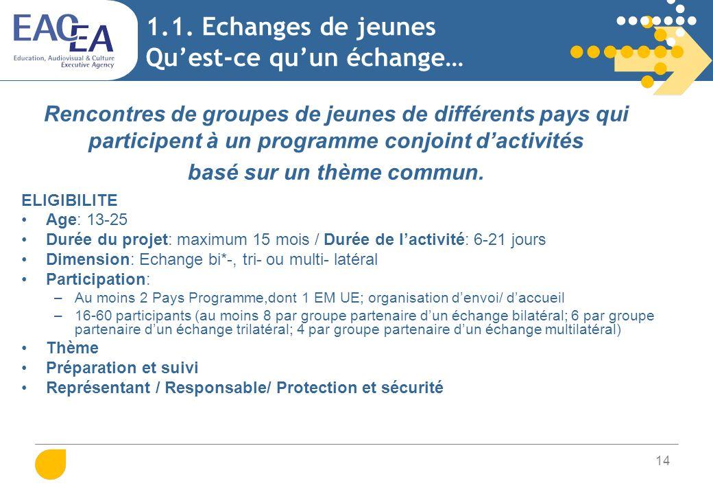 14 1.1. Echanges de jeunes Quest-ce quun échange… Rencontres de groupes de jeunes de différents pays qui participent à un programme conjoint dactivité